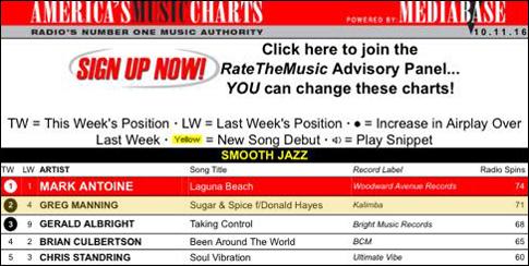 greg_manning_radio_chart